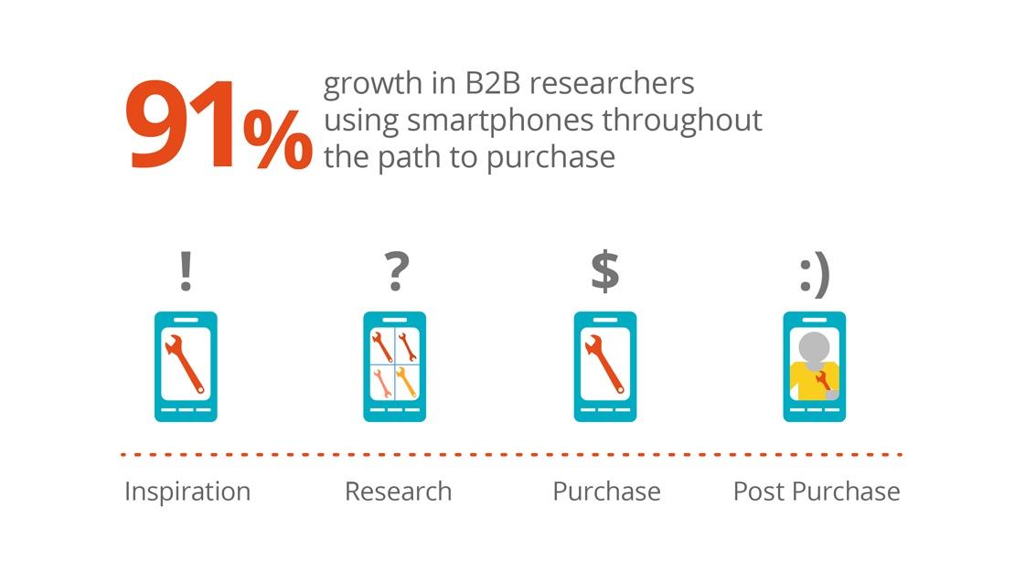 b2b-mobile-research