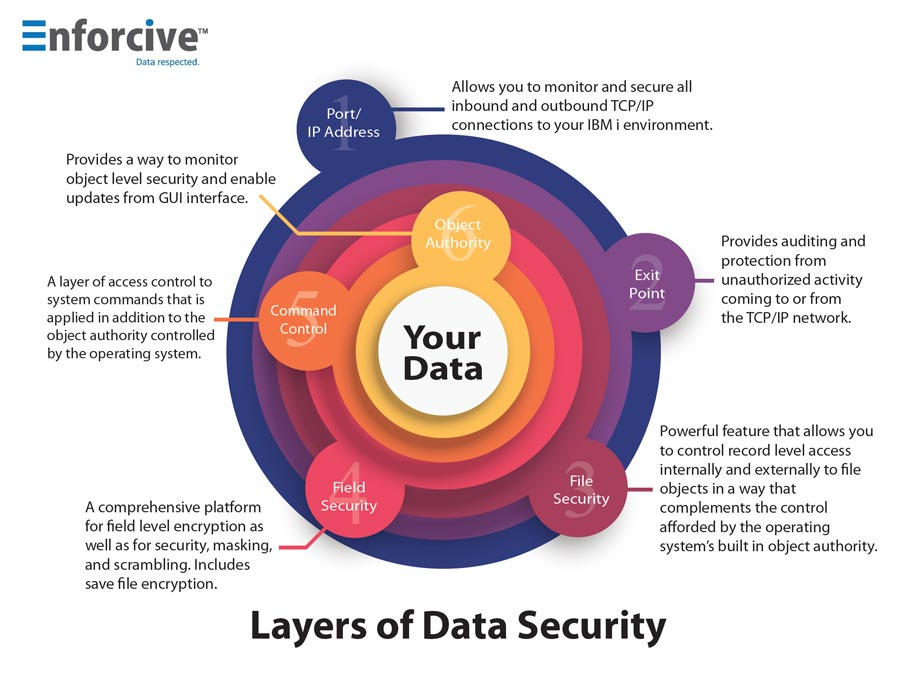 layers-of-data-protection