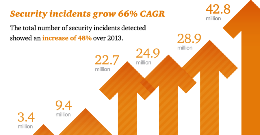security_incidents