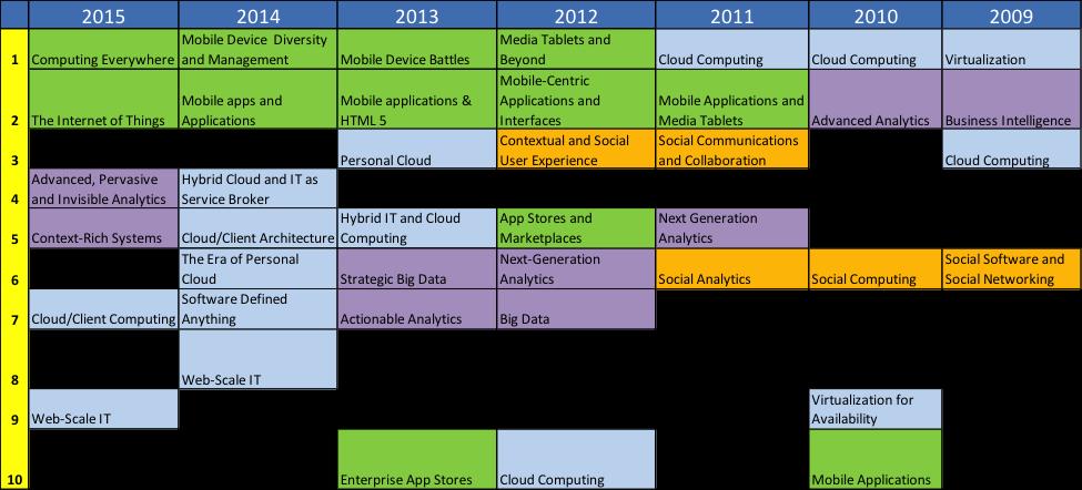 strategic-technology-trends