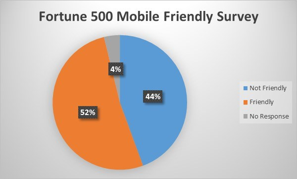 mobile-friendly-fortune-500